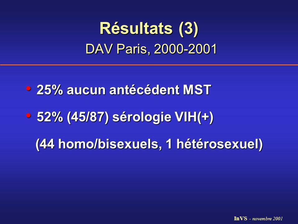 Résultats (3) DAV Paris, 2000-2001