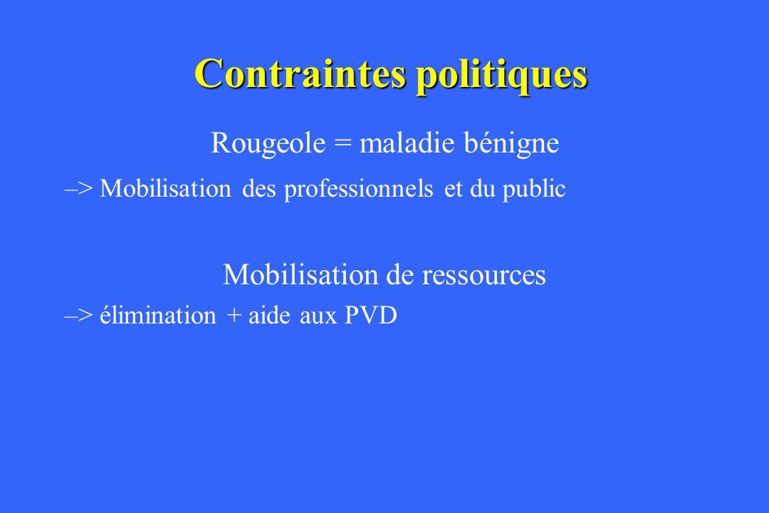 Contraintes politiques