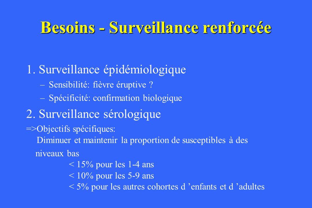 Besoins - Surveillance renforcée