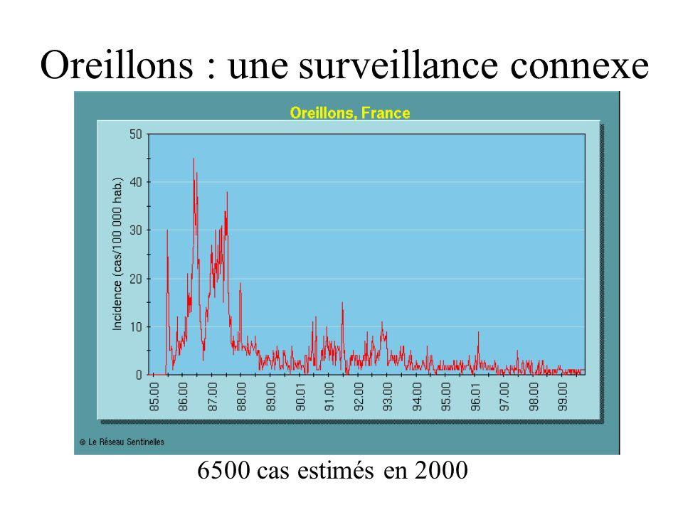 Oreillons : une surveillance connexe