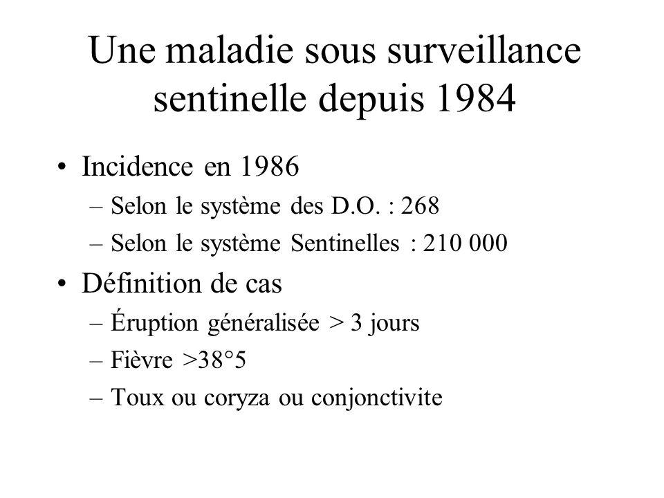 Une maladie sous surveillance sentinelle depuis 1984