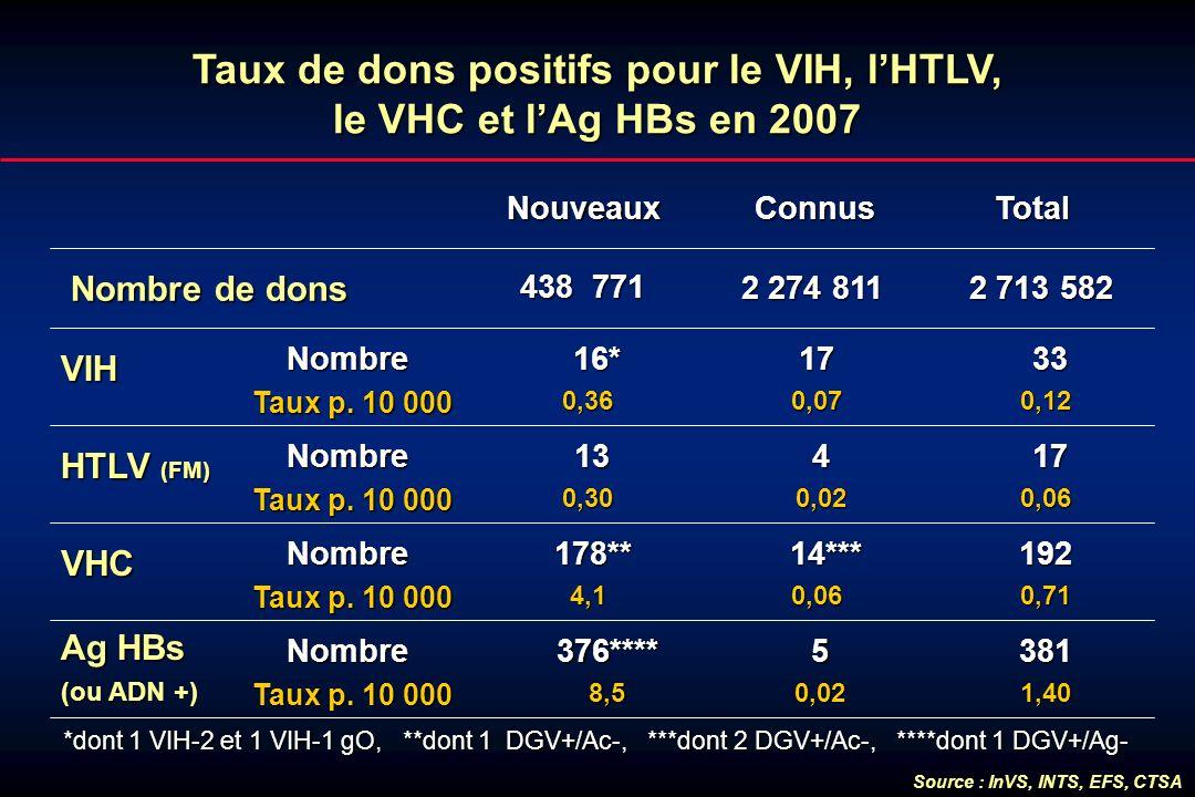 Taux de dons positifs pour le VIH, l'HTLV, le VHC et l'Ag HBs en 2007
