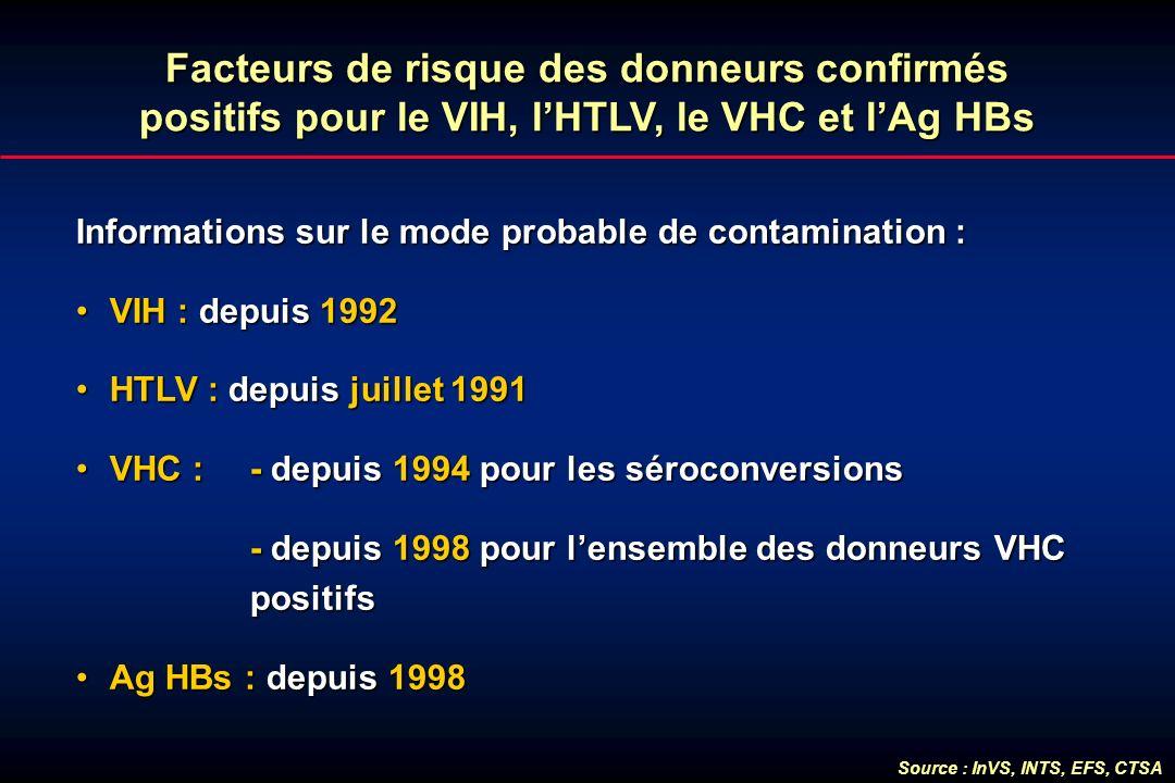 Facteurs de risque des donneurs confirmés positifs pour le VIH, l'HTLV, le VHC et l'Ag HBs