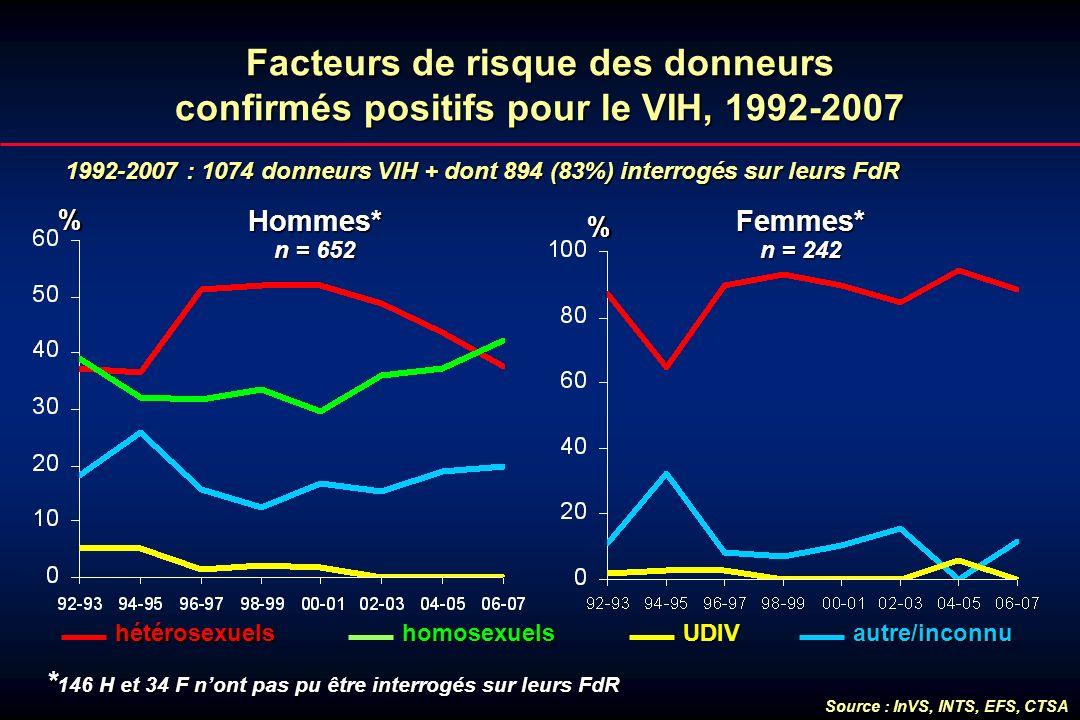 Facteurs de risque des donneurs confirmés positifs pour le VIH, 1992-2007