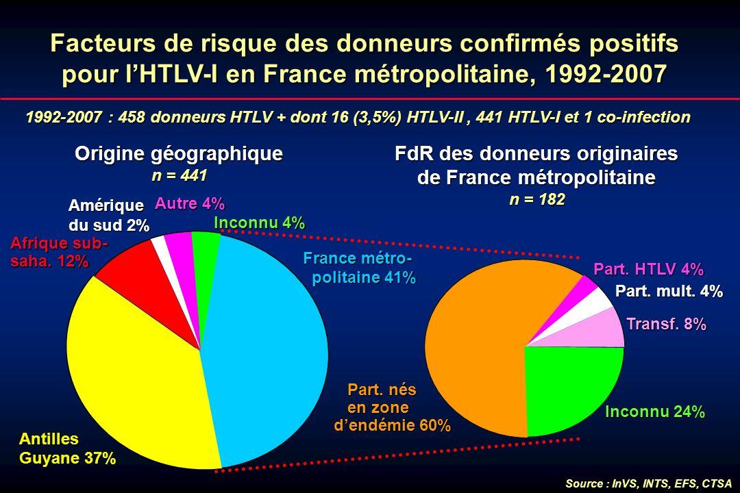 Facteurs de risque des donneurs confirmés positifs pour l'HTLV-I en France métropolitaine, 1992-2007