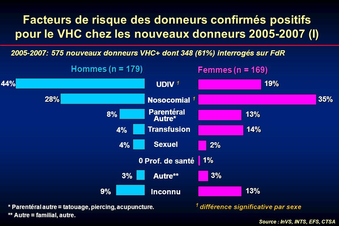 Facteurs de risque des donneurs confirmés positifs pour le VHC chez les nouveaux donneurs 2005-2007 (I)