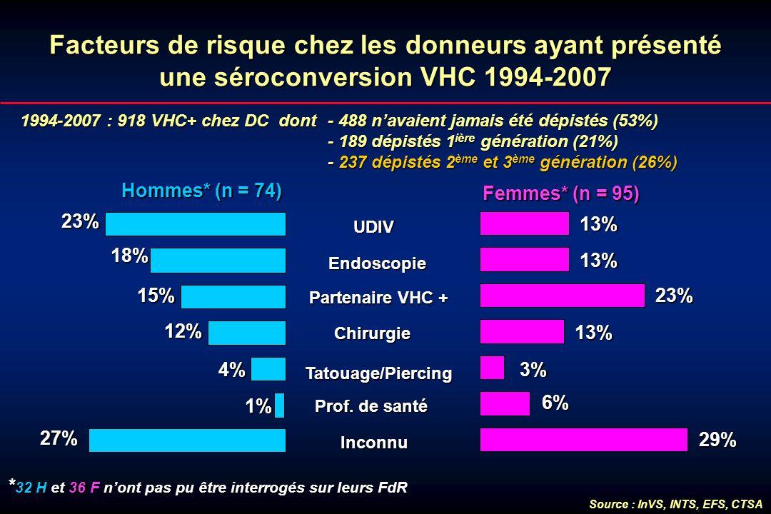 Facteurs de risque chez les donneurs ayant présenté une séroconversion VHC 1994-2007