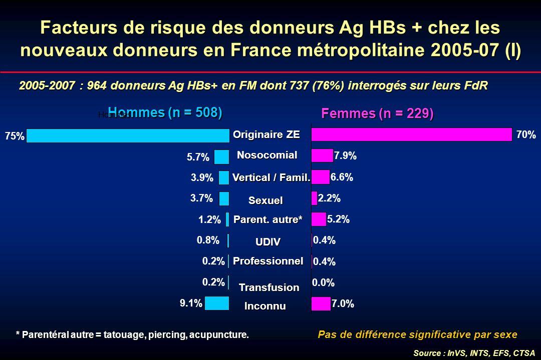 Facteurs de risque des donneurs Ag HBs + chez les nouveaux donneurs en France métropolitaine 2005-07 (I)