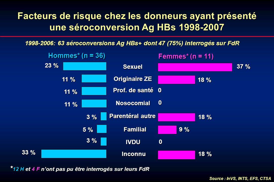 Facteurs de risque chez les donneurs ayant présenté une séroconversion Ag HBs 1998-2007