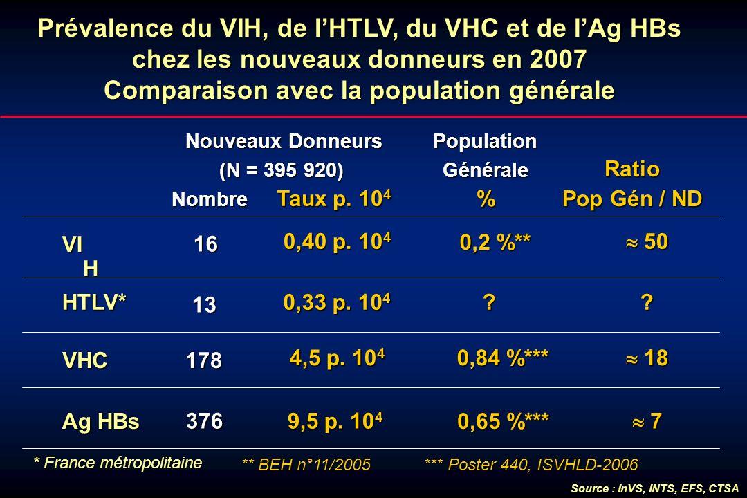 Prévalence du VIH, de l'HTLV, du VHC et de l'Ag HBs chez les nouveaux donneurs en 2007 Comparaison avec la population générale