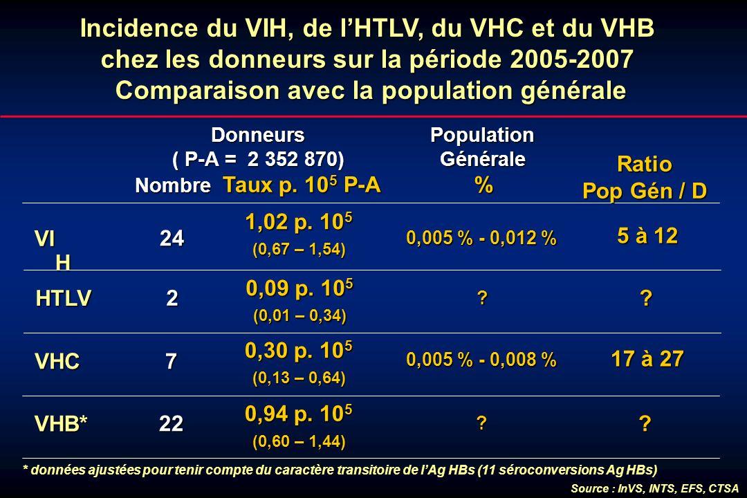 Incidence du VIH, de l'HTLV, du VHC et du VHB chez les donneurs sur la période 2005-2007 Comparaison avec la population générale