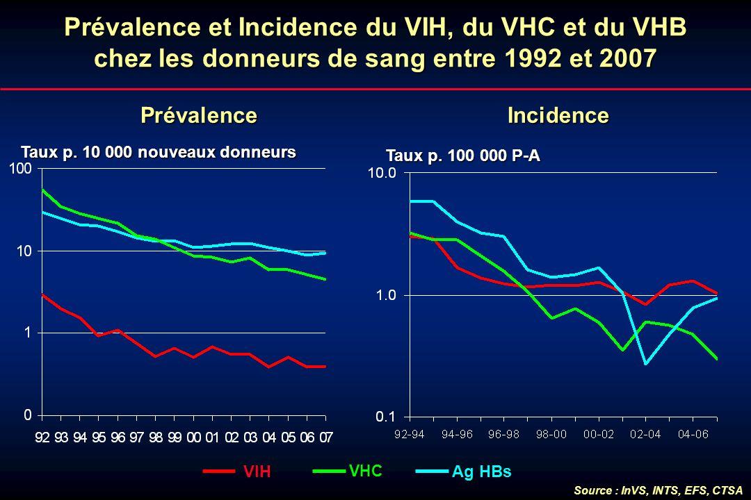 Prévalence et Incidence du VIH, du VHC et du VHB chez les donneurs de sang entre 1992 et 2007