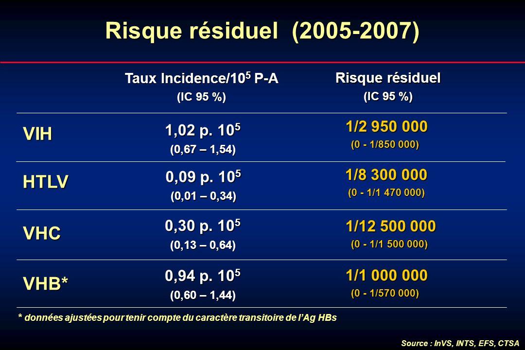 Risque résiduel (2005-2007) VIH HTLV VHC VHB* 1/2 950 000 1,02 p. 105