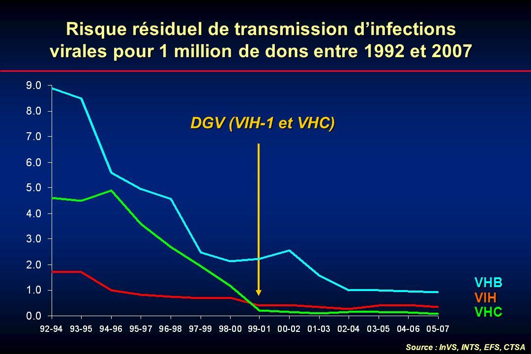 Risque résiduel de transmission d'infections virales pour 1 million de dons entre 1992 et 2007