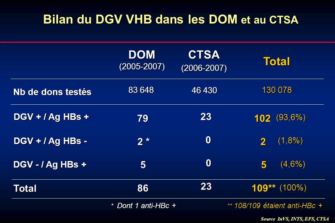 Bilan du DGV VHB dans les DOM et au CTSA