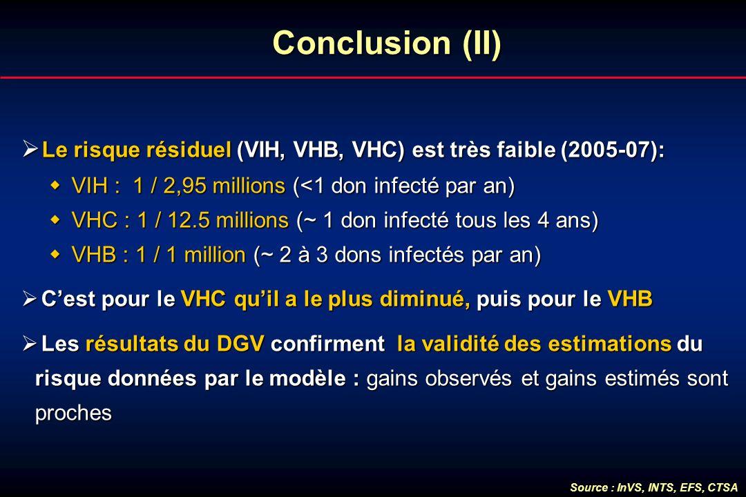 Conclusion (II) Le risque résiduel (VIH, VHB, VHC) est très faible (2005-07): VIH : 1 / 2,95 millions (<1 don infecté par an)