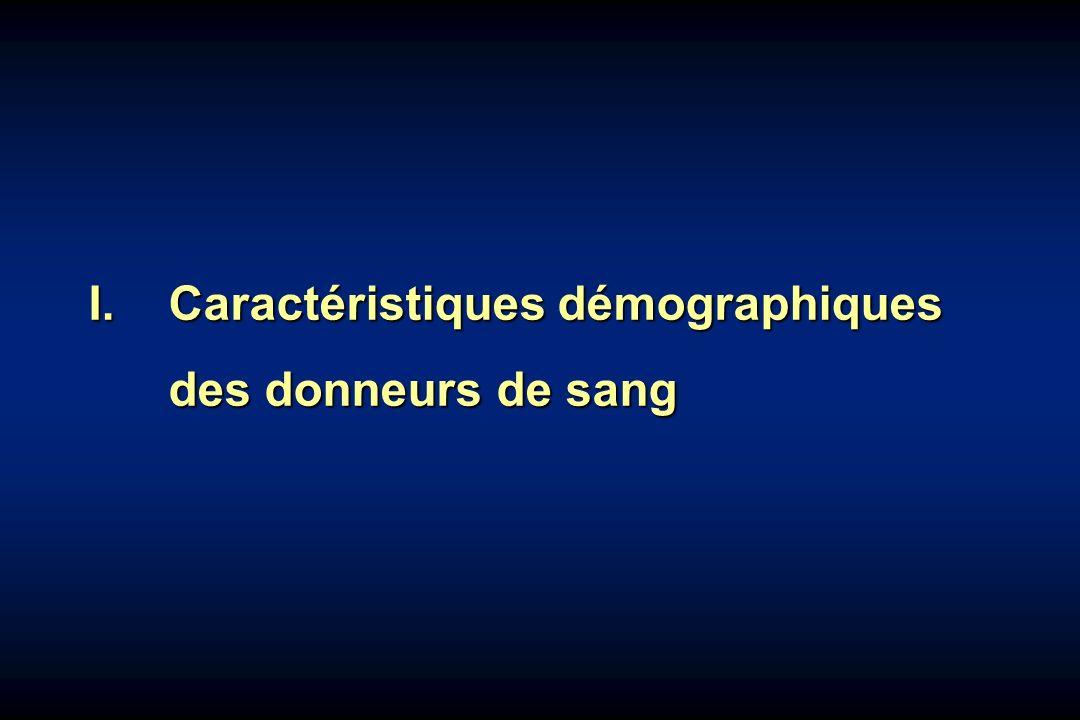I. Caractéristiques démographiques des donneurs de sang