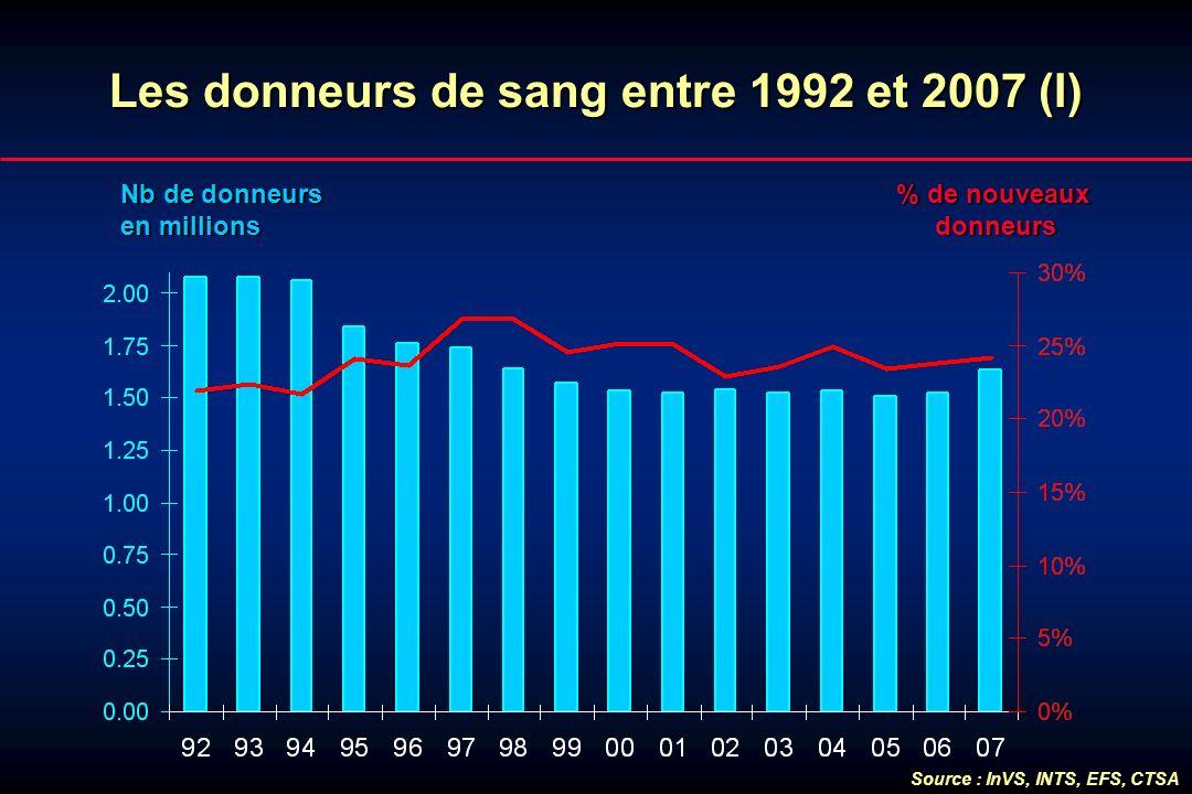Les donneurs de sang entre 1992 et 2007 (I)