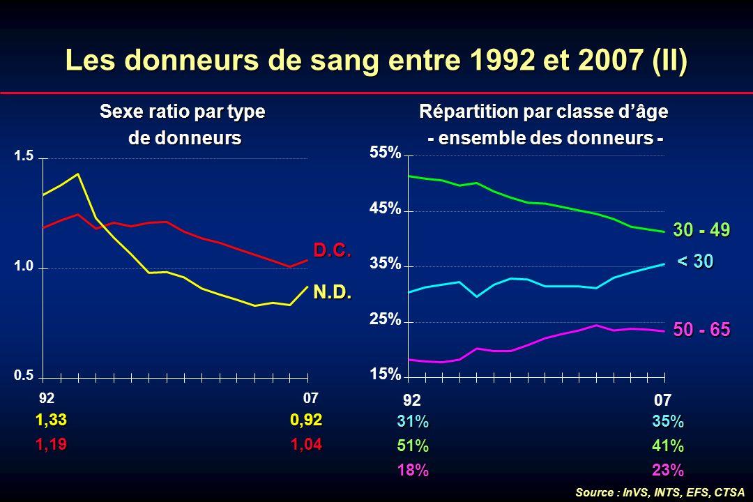 Les donneurs de sang entre 1992 et 2007 (II)