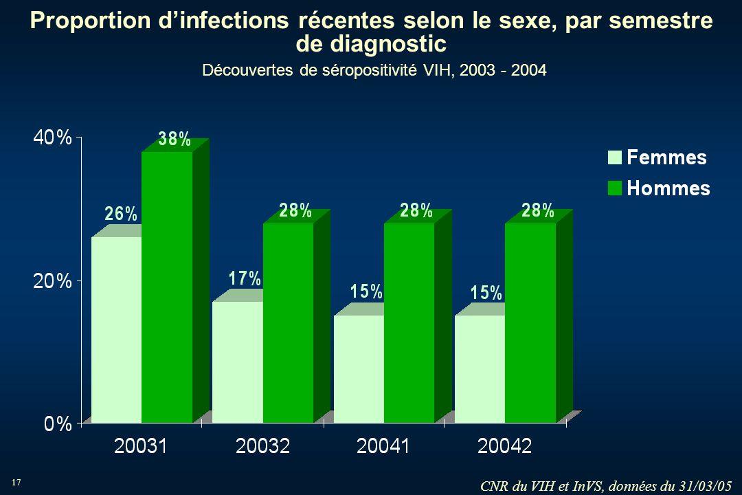 CNR du VIH et InVS, données du 31/03/05