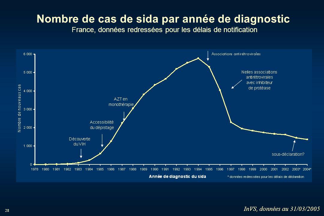 Nombre de cas de sida par année de diagnostic France, données redressées pour les délais de notification