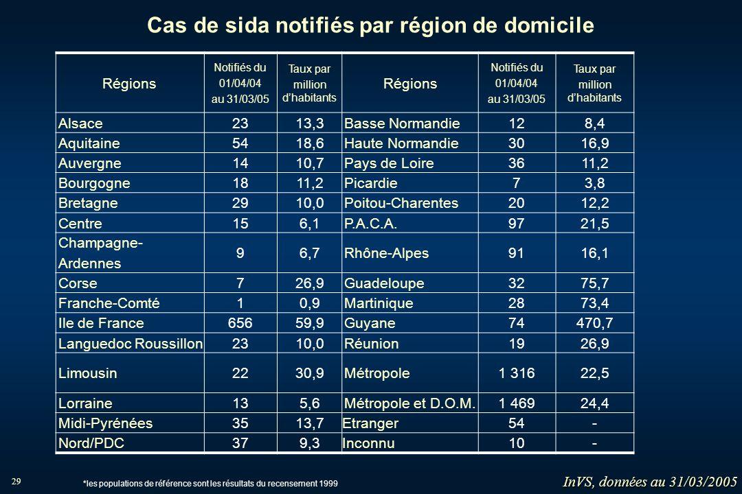 Cas de sida notifiés par région de domicile