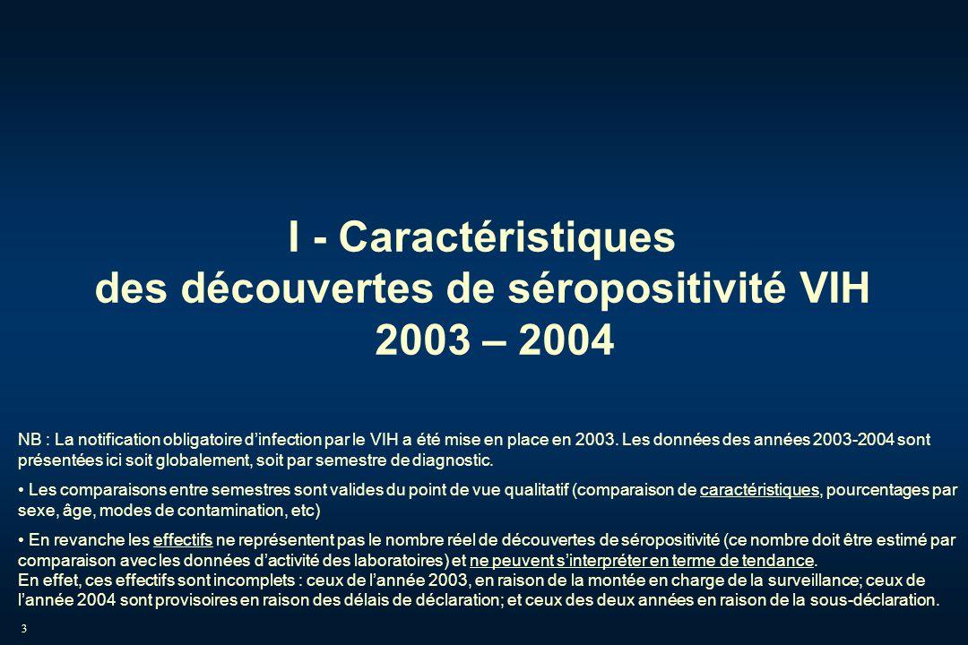 I - Caractéristiques des découvertes de séropositivité VIH 2003 – 2004