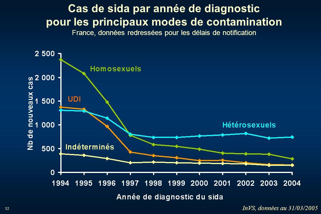 Cas de sida par année de diagnostic pour les principaux modes de contamination France, données redressées pour les délais de notification