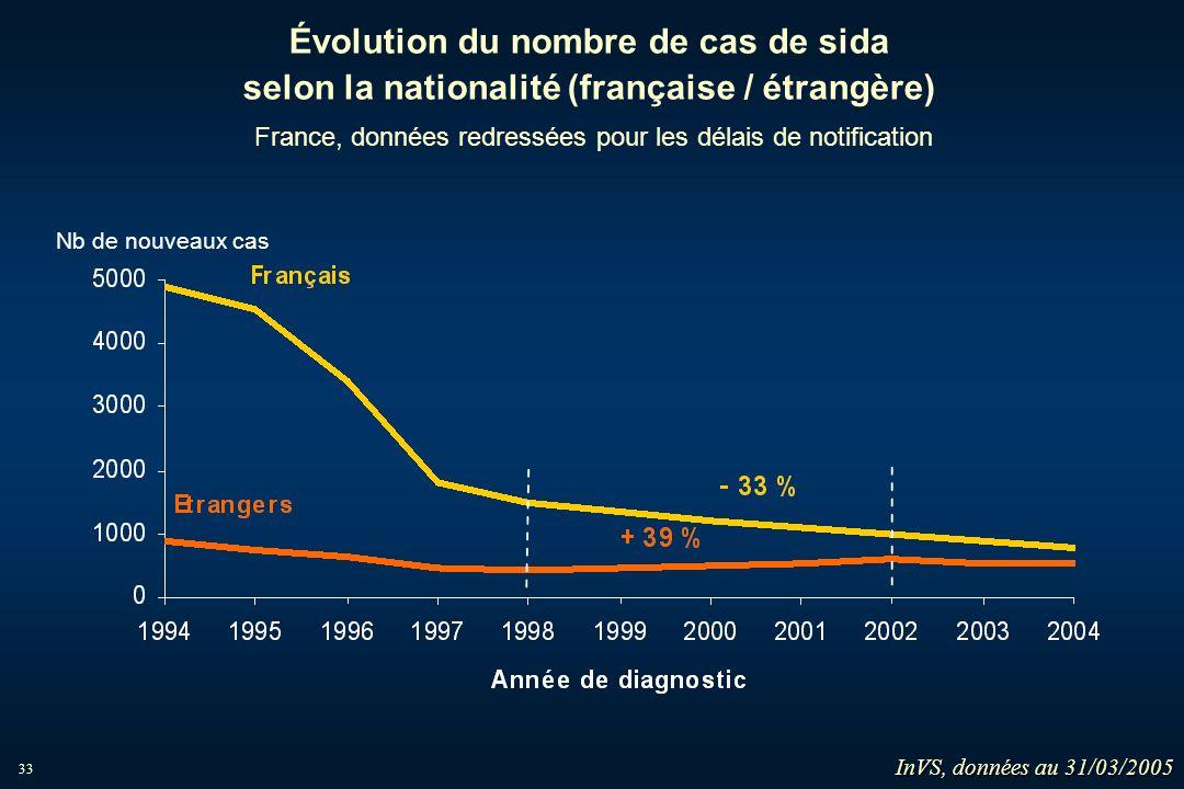 Évolution du nombre de cas de sida selon la nationalité (française / étrangère) France, données redressées pour les délais de notification