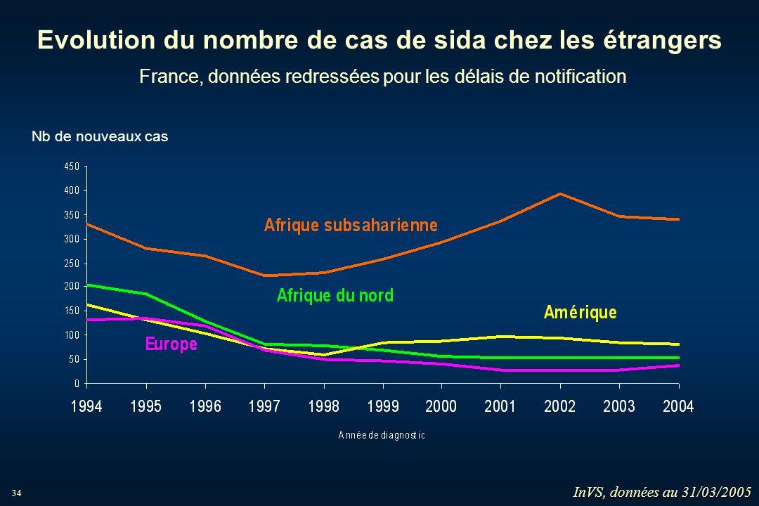 Evolution du nombre de cas de sida chez les étrangers France, données redressées pour les délais de notification