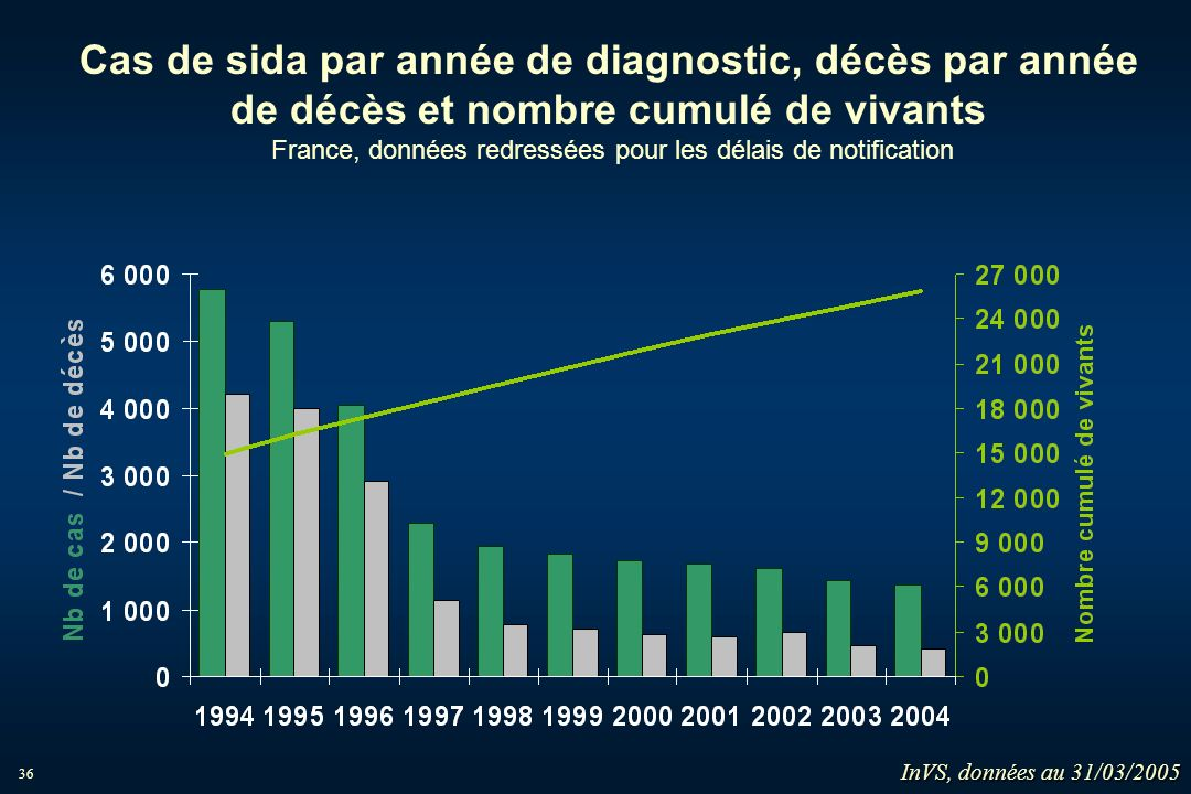 Cas de sida par année de diagnostic, décès par année de décès et nombre cumulé de vivants France, données redressées pour les délais de notification