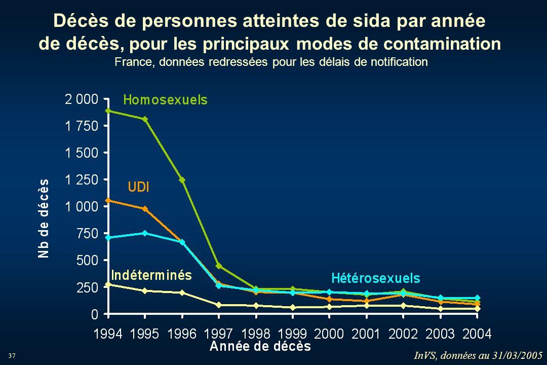 Décès de personnes atteintes de sida par année de décès, pour les principaux modes de contamination France, données redressées pour les délais de notification