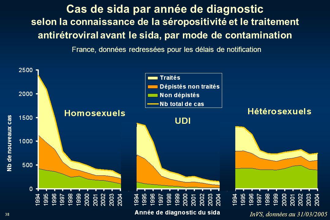 Cas de sida par année de diagnostic selon la connaissance de la séropositivité et le traitement antirétroviral avant le sida, par mode de contamination France, données redressées pour les délais de notification
