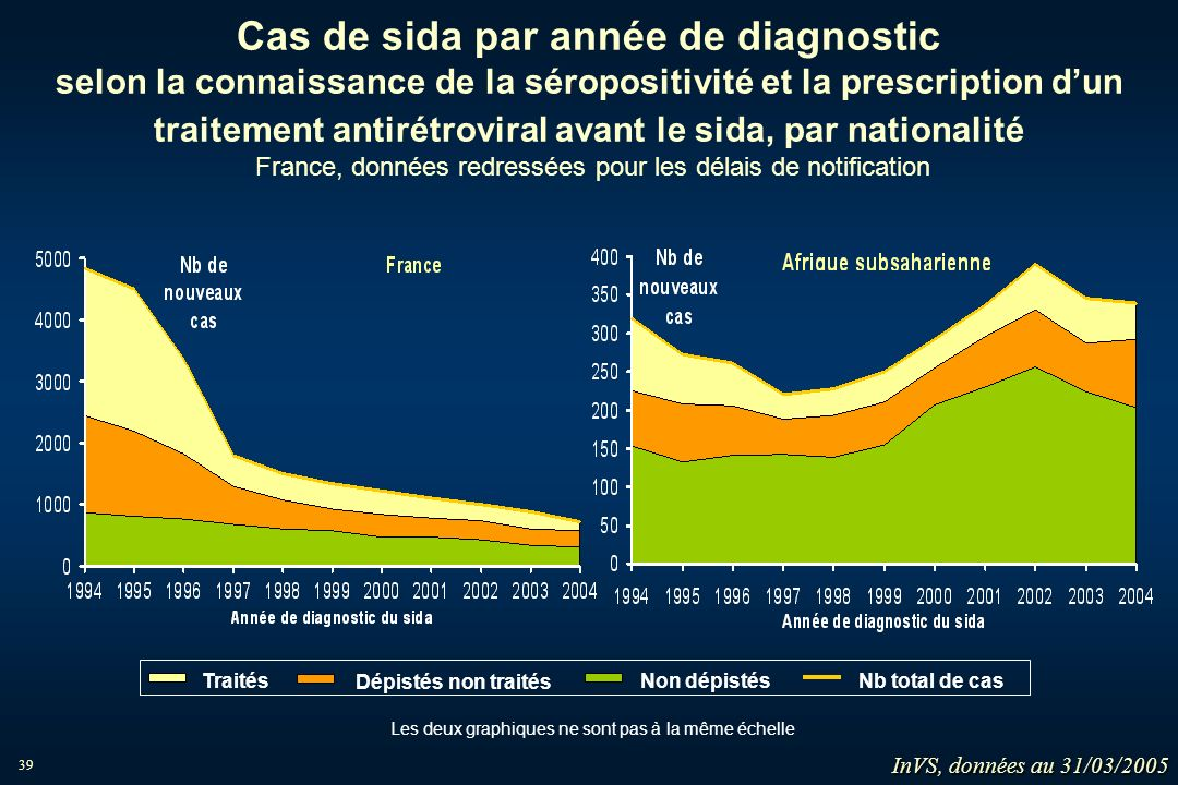 Cas de sida par année de diagnostic selon la connaissance de la séropositivité et la prescription d'un traitement antirétroviral avant le sida, par nationalité France, données redressées pour les délais de notification