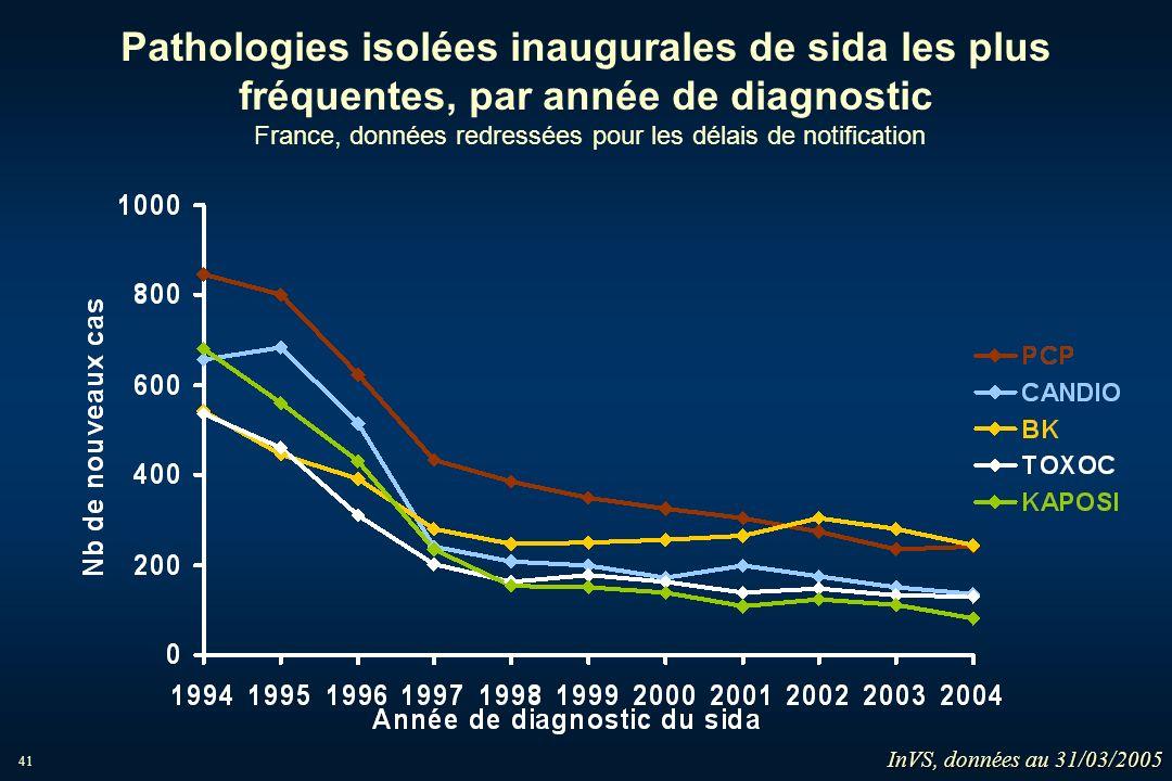 Pathologies isolées inaugurales de sida les plus fréquentes, par année de diagnostic France, données redressées pour les délais de notification