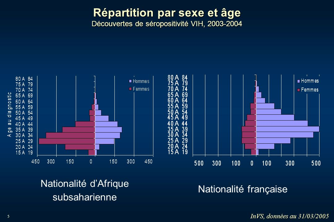 Répartition par sexe et âge Découvertes de séropositivité VIH, 2003-2004