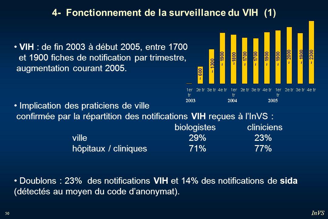 4- Fonctionnement de la surveillance du VIH (1)