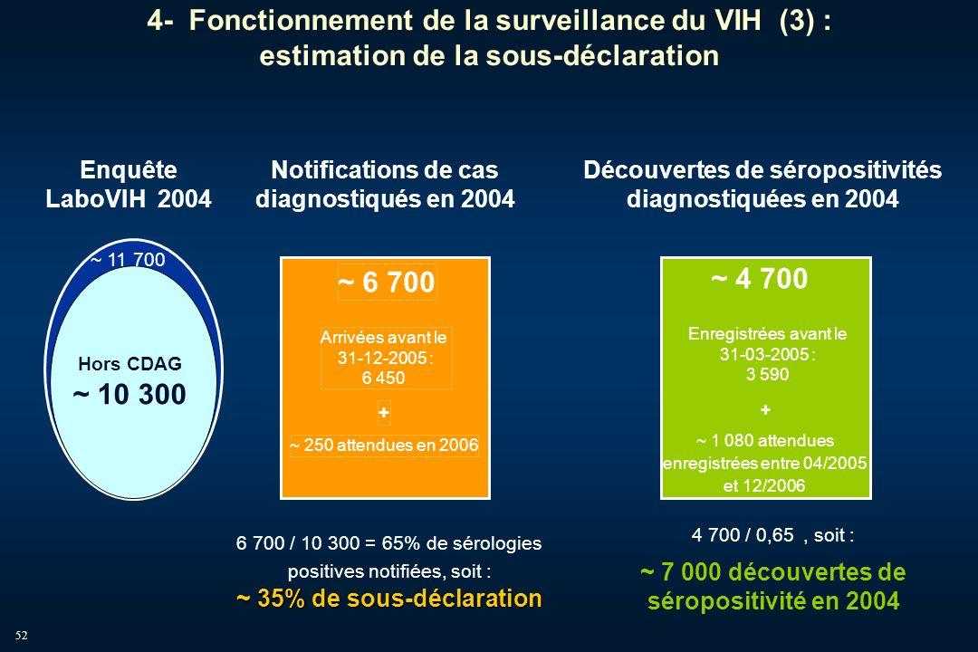 Enquête LaboVIH 2004. ~ 11 700. Hors CDAG. ~ 10 300. Notifications de cas diagnostiqués en 2004.