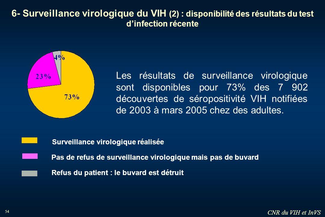6- Surveillance virologique du VIH (2) : disponibilité des résultats du test d'infection récente