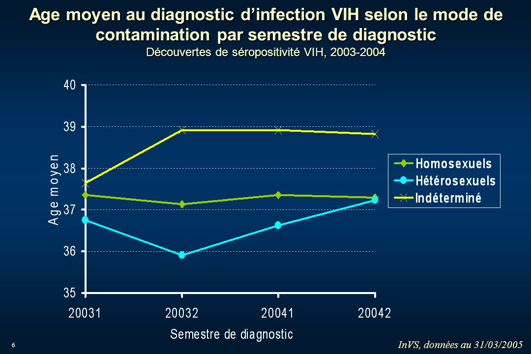 Age moyen au diagnostic d'infection VIH selon le mode de contamination par semestre de diagnostic Découvertes de séropositivité VIH, 2003-2004
