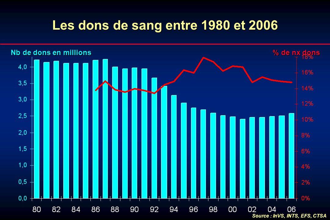 Les dons de sang entre 1980 et 2006