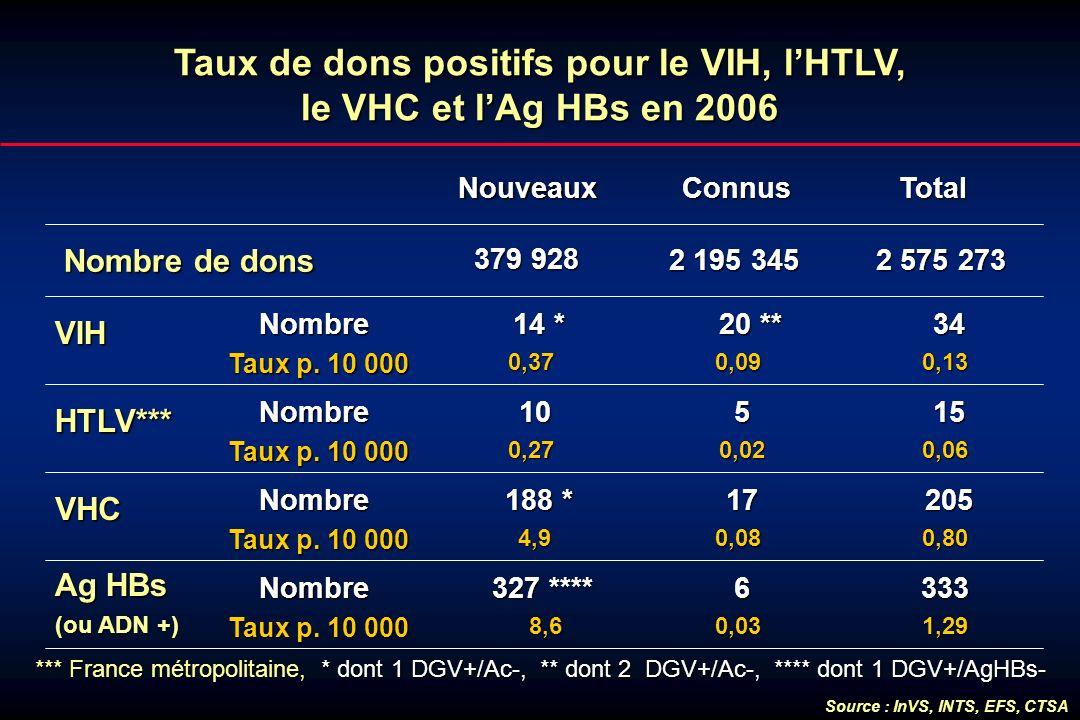 Taux de dons positifs pour le VIH, l'HTLV, le VHC et l'Ag HBs en 2006