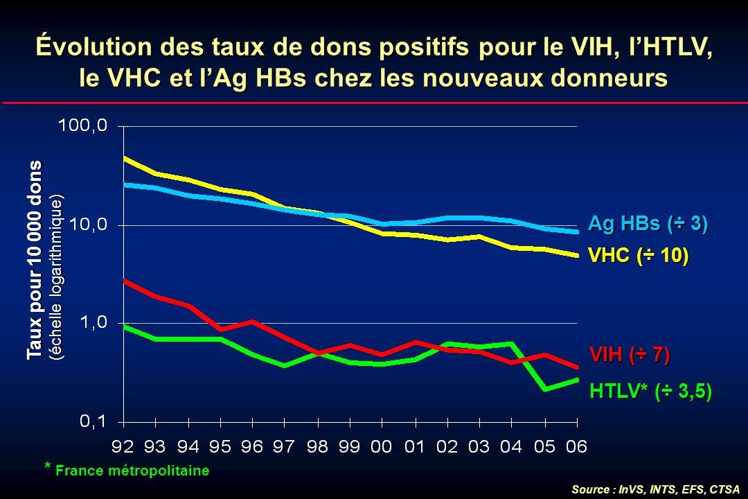 Évolution des taux de dons positifs pour le VIH, l'HTLV, le VHC et l'Ag HBs chez les nouveaux donneurs