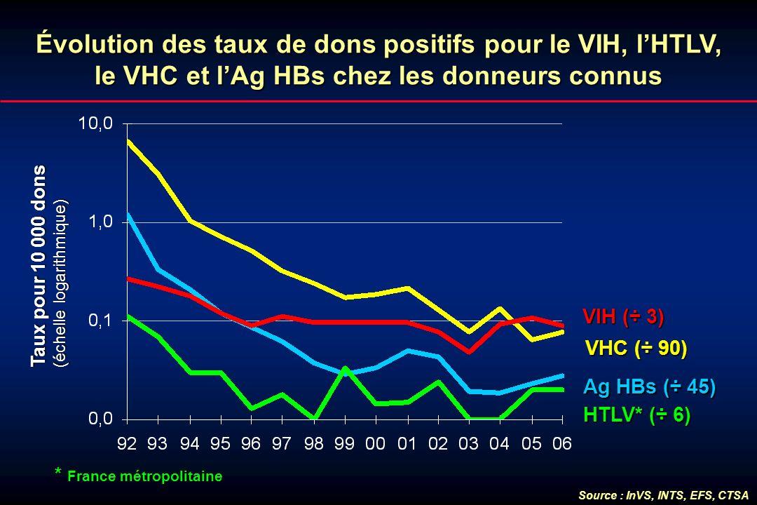 Évolution des taux de dons positifs pour le VIH, l'HTLV, le VHC et l'Ag HBs chez les donneurs connus