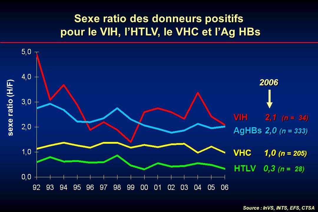 Sexe ratio des donneurs positifs pour le VIH, l'HTLV, le VHC et l'Ag HBs