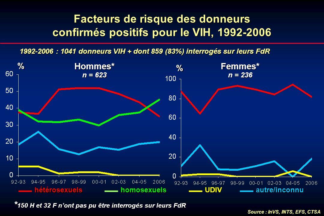 Facteurs de risque des donneurs confirmés positifs pour le VIH, 1992-2006