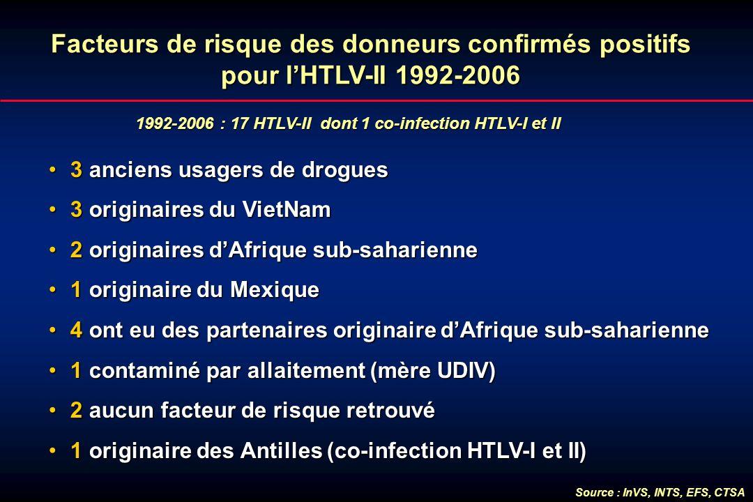 Facteurs de risque des donneurs confirmés positifs pour l'HTLV-II 1992-2006