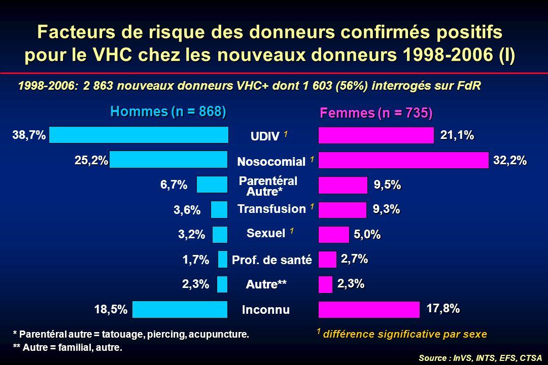 Facteurs de risque des donneurs confirmés positifs pour le VHC chez les nouveaux donneurs 1998-2006 (I)
