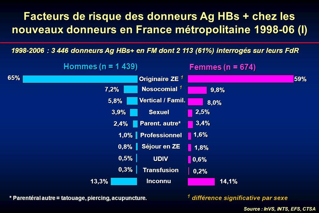 Facteurs de risque des donneurs Ag HBs + chez les nouveaux donneurs en France métropolitaine 1998-06 (I)