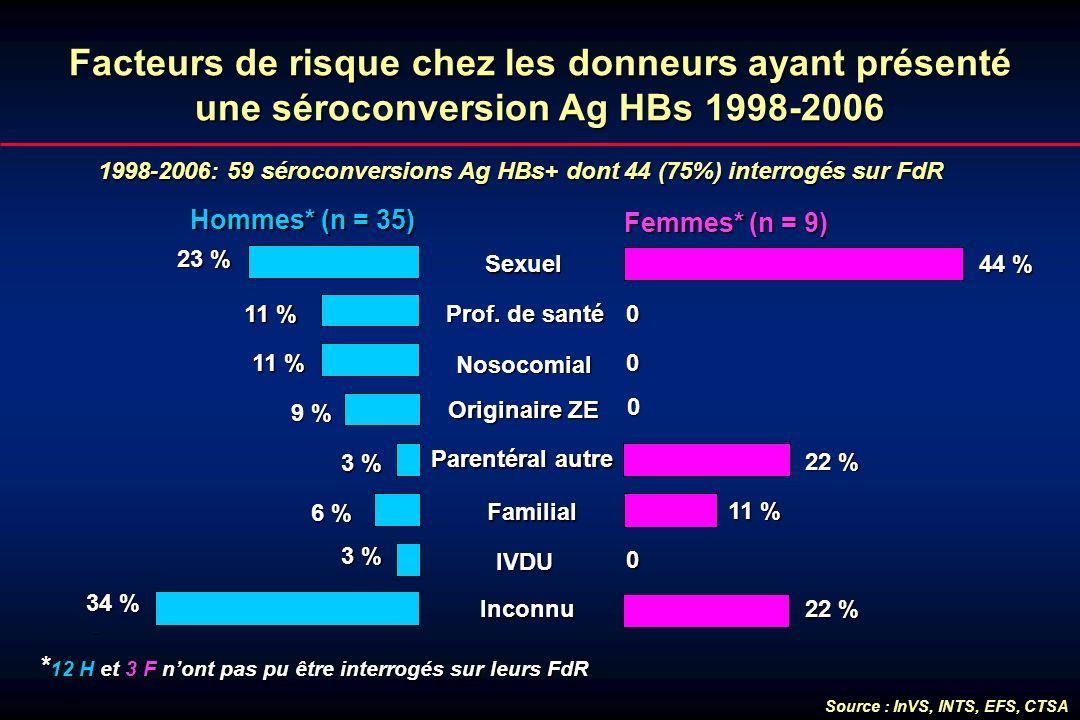 Facteurs de risque chez les donneurs ayant présenté une séroconversion Ag HBs 1998-2006